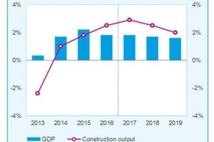 """<div class=""""bildtext""""><span class=""""textmarkierung"""">»1</span> GDP vs. Construction output in EC-countries</div>"""