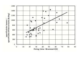 """<div class=""""bildtext""""><span class=""""textmarkierung"""">»1</span> Spezifische Ofenverluste von 44 konventionellen Öfen zur Herstellung von Hintermauerziegeln in Abhängigkeit von der Brennzeit (Ofenverluste, berechnet aus spezifischem Energieverbrauch abzüglich der Kühlwärme-abgabe der Öfen)</div>"""