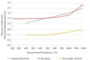 "<div class=""bildtext""><span class=""textmarkierung"">»1</span> Comparison of thermal conductivity</div>"