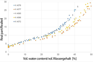 "<div class=""bildtext""><span class=""bildnummer"">»</span> Real part over the volumetric water content at 800 MHz</div>"