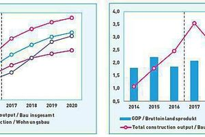 """<span class=""""bildnummer"""">»1</span> GDP and total construction output from 2014 to 2020 (year to year change in %)"""
