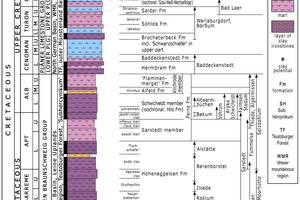 """<div class=""""bildtext""""><span class=""""bildnummer"""">»6 </span>Geological transect of the Cretaceous with classification of sites, simplified model from Dr. Krakow Rohstoffe GmbH (2018)</div>"""
