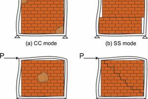 """<div class=""""bildtext""""><span class=""""textmarkierung"""">»2</span> Failure modes of horizontally stressed infill masonry [1]</div>"""