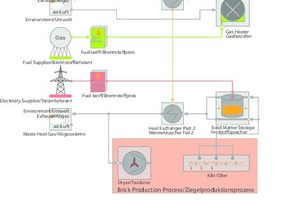 "<div class=""bildtext""><span class=""textmarkierung"">»6</span> Energy and process flowchart for a brick plant</div>"