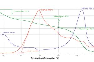 "<div class=""bildtext""><span class=""textmarkierung"">»5 </span>Thermal analysis for example clay</div>"