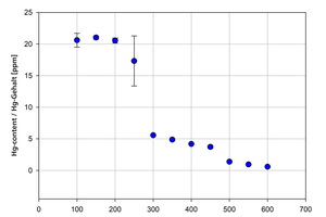 "<div class=""bildtext""><span class=""textmarkierung"">»6 </span>Mercury emission profile for example clay</div>"