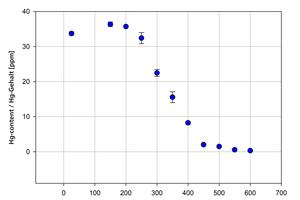 "<div class=""bildtext""><span class=""textmarkierung"">»4 </span>Mercury emission profile for example shale</div>"