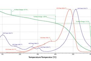 "<div class=""bildtext""><span class=""textmarkierung"">»3</span> Thermal analysis for example shale</div>"