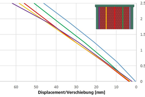 """<div class=""""bildtext""""><span class=""""textmarkierung"""">»18</span> Lateral view of out-of-plane displacements after out-of-plane loading (left) and on completion of subsequent in-plane loading (right)</div>"""