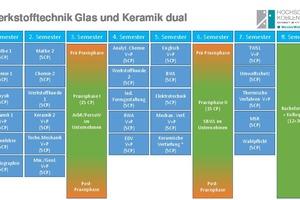 """<div class=""""bildtext""""><span class=""""textmarkierung"""">» </span>Curriculum for the dual study course</div>"""