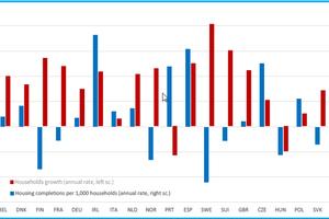 """<div class=""""bildtext""""><span class=""""bildnummer"""">»2</span> Haushaltswachstum und Wohnungsfertigstellungen pro 1000 Haushalte (Jahresrate über 2018 bis 2021)</div>"""