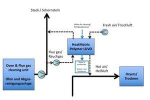 """<div class=""""bildtext""""><span class=""""bildnummer"""">»2</span> Process flow diagram</div>"""