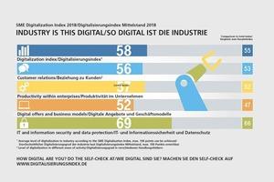 """<div class=""""bildtext""""><span class=""""bildnummer"""">» </span>Industry is now this digital</div>"""