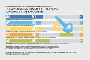 "<div class=""bildtext""><span class=""bildnummer"">»</span> The construction industry is now this digital</div>"