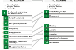 "<div class=""bildtext""><span class=""bildnummer"">»2</span> Modified structure of ISO 50001:2018 [1]</div>"