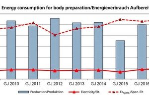 "<div class=""bildtext""><span class=""bildnummer"">»9</span> Annual trend of electricity consumption for body preparation (EQI230 and EQI234)</div>"