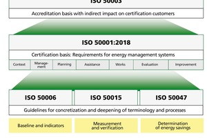 "<div class=""bildtext""><span class=""bildnummer"">»1</span> Systematic basis of current ISO standards governing energy management [1]</div>"