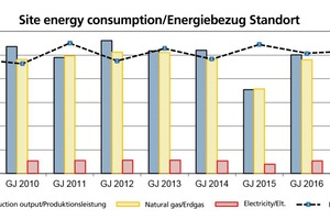 "<div class=""bildtext""><span class=""bildnummer"">»6</span> Annual trend of specific energy consumption and production output for the overall site</div>"
