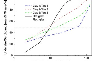 "<div class=""bildtext""><span class=""bildnummer"">»3</span> Particle size distribution of the clays and glass flour used</div>"