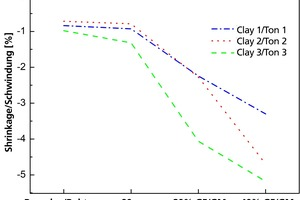 "<div class=""bildtext""><span class=""bildnummer"">»4</span> Influence of the particle size and of the glass flour on shrinkage at a firing temperature of 1000° C and a dwell time of 30 min</div>"