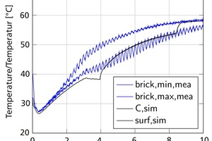 "<div class=""bildtext""><span class=""bildnummer"">»5</span> Comparison of the simulated brick temperature with the lowest and highest measured temperatures</div>"