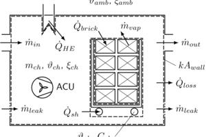 """<div class=""""bildtext""""><span class=""""bildnummer"""">»2</span> Schematic diagram of a chamber dryer: balancing of mass and energy</div>"""
