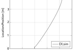 """<div class=""""bildtext""""><span class=""""bildnummer"""">»9</span> Position of the drying interface </div>"""