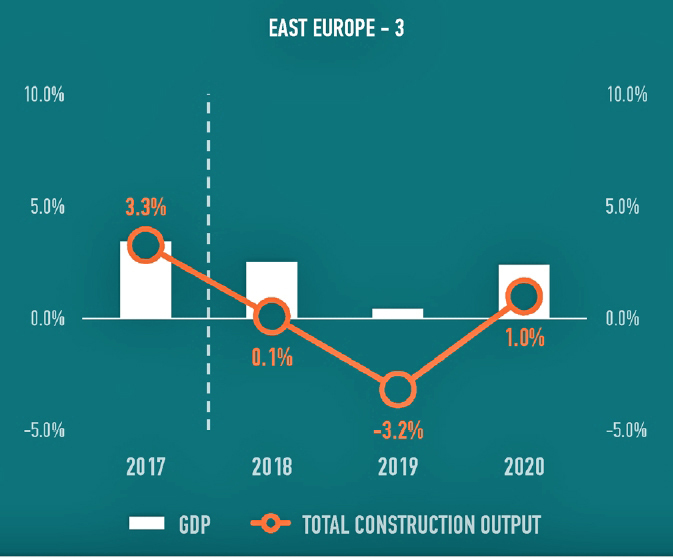 EECFA construction forecast to 2020 - Brick and Tile