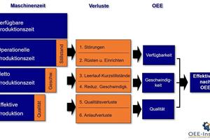 """<div class=""""bildtext""""><span class=""""bildnummer"""">»1</span> Overall Equipment Effectiveness (OEE)</div>"""