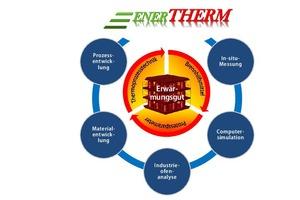 """<div class=""""bildtext""""><span class=""""bildnummer"""">»4</span> Overview of EnerTHERM project developments</div>"""