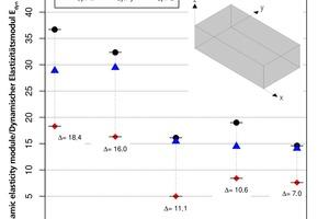 """<div class=""""bildtext""""><span class=""""bildnummer"""">»5</span> Messtechnisch bestimmte dynamische Elastizitätsmoduln in x-, y- und z-Richtung</div>"""
