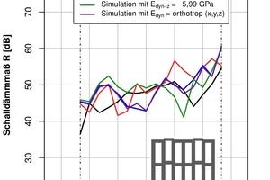 """<div class=""""bildtext""""><span class=""""bildnummer"""">»10</span> Numerische 2D-Simulationen eines grobgelochten Hochlochziegels bei Variation des dynamischen Elastizitätsmoduls E<sub>dyn</sub> des Scherbenmaterials</div>"""