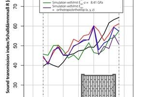 """<div class=""""bildtext""""><span class=""""bildnummer"""">»9</span> Numerische 2D-Simulationen eines feingelochten Hochlochziegels bei Variation des dynamischen Elastizitätsmoduls E<sub>dyn</sub> des Scherbenmaterials</div>"""