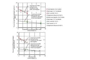 """<div class=""""bildtext""""><span class=""""bildnummer"""">»20</span> Flexural strength of the fired specimens prepared from the different bodies as a function of the substituted percentage and the index of the added amount and content of impurities</div>"""