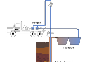 "<div class=""bildtext""><span class=""bildnummer"">»5</span> Schematic showing mud rotary direct circulation drilling</div>"