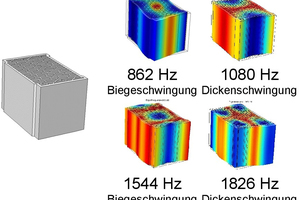 """<div class=""""bildtext""""><span class=""""bildnummer"""">»7</span> Experimentally determined eigen frequencies and eigen vibrations of the vertically perforated brick with small perforations</div>"""