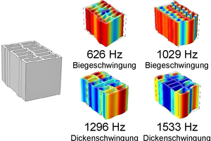 """<div class=""""bildtext""""><span class=""""bildnummer"""">»6 </span>Numerically determined eigen frequencies and eigen vibrations of the vertically perforated brick with large perforations</div>"""
