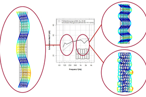 """<div class=""""bildtext""""><span class=""""bildnummer"""">»1</span> Frequency-dependent vibration behaviour of a vertically perforated brick wall from a numerical simulation of the sound transmission through a vertically perforated brick wall in a test set-up</div>"""