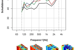 """<div class=""""bildtext""""><span class=""""bildnummer"""">»9</span> Influence of the thickness of the vertically perforated brick on its eigen frequencies</div>"""