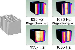 """<div class=""""bildtext""""><span class=""""bildnummer"""">»4</span> Experimentally determined eigen frequencies and eigen vibrations of the vertically perforated brick with large perforations</div>"""