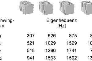 """<div class=""""bildtext""""><span class=""""bildnummer"""">»11</span> Influence of different perforation geometries of the vertically perforated brick on its eigen frequencies</div>"""