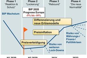 """<div class=""""bildtext""""><span class=""""bildnummer"""">»1</span> Preisszenarien entlang der Phasen der Pandemie</div>"""