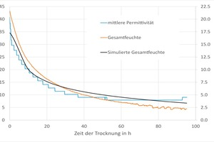 "<div class=""bildtext""><span class=""bildnummer"">»5</span> Curve of the measured and the simulated total moisture as well as the calculated permittivity during a drying experiment in the climate chamber</div>"