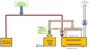 """<div class=""""bildtext""""><span class=""""bildnummer"""">»9</span> Integration of a C200 gas-fired microturbine in the tunnel kiln / chamber dryer energy network at ABC-Klinkergruppe's Recke plant</div>"""
