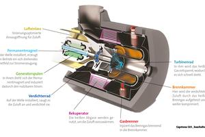 """<div class=""""bildtext""""><span class=""""bildnummer"""">»1 </span>Cutaway showing a Capstone C65 gas-fired microturbine </div>"""