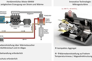 """<div class=""""bildtext""""><span class=""""bildnummer"""">»7</span> Key advantages of the GMT as a CHP system in the brick and tile industry compared to a motor-driven CHP</div>"""