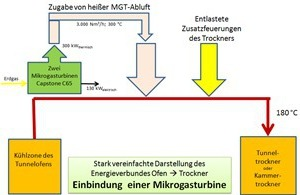 """<div class=""""bildtext""""><span class=""""bildnummer"""">»8</span> Integration of two C65 gas-fired microturbines in the tunnel kiln / tunnel dryer energy network at ABC-Klinkergruppe's Hörstel plant</div>"""