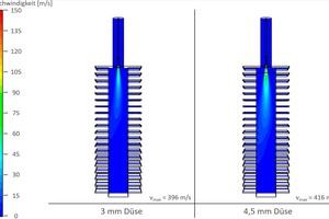 """<div class=""""bildtext""""><span class=""""bildnummer"""">»6</span> Strömungsgeschwindigkeiten der Brenner mit 3 mm- und 4,5 mm-Düse bei 1,4 bar Gasdruck</div>"""