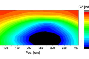 """<div class=""""bildtext""""><span class=""""bildnummer"""">»24</span> O<sub>2</sub>-Konzentrationen (trockene Rohemissionen) mit SiC-Brennern der Brennerreihe 13</div>"""