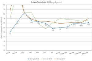 """<div class=""""bildtext""""><span class=""""bildnummer"""">»28</span> Aufzeichnung des spezifischen Energieverbrauchs ZWB über drei Jahre </div>"""